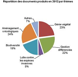 doc-produits-2012